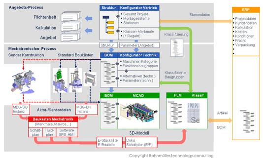 Bahnmüller.technology.consulting   Mechatronische Produktkonfiguration